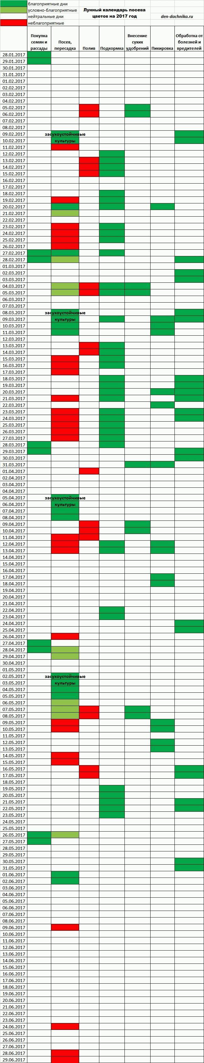 лунный календарь посадки цветов на 2017 год