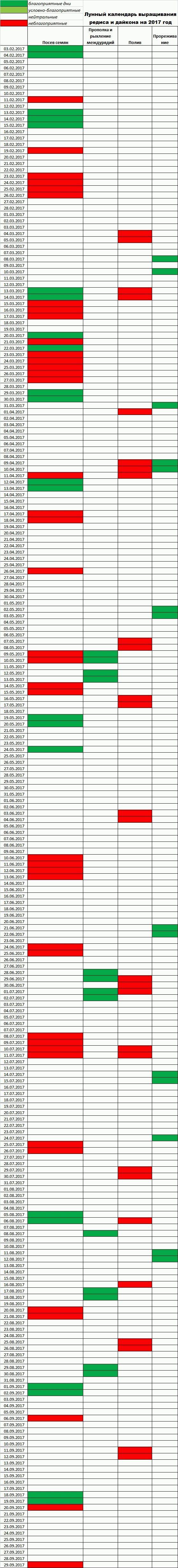 Когда сажать редис по лунному календарю 2017